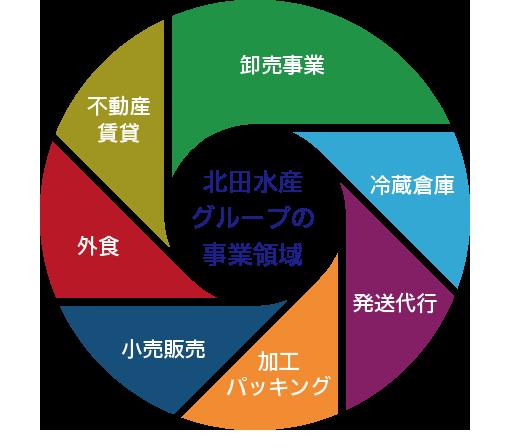 北田水産グループの事業領域